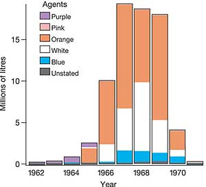 The data are taken from the corrected HERBS file and do not include Dinoxol and Trinoxol used in 1961